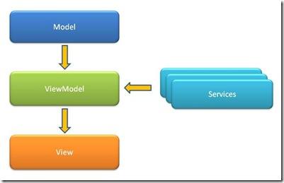 MVVM_Scheme