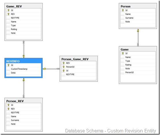 Database Schema with Custom Revision Entity